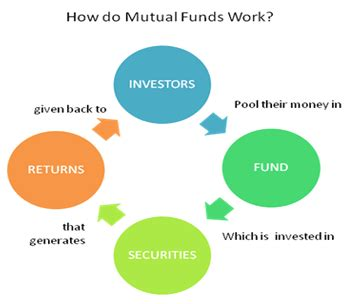 Research project on systematic investment plan