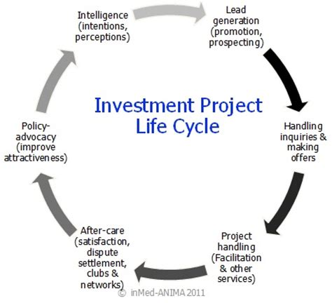 MBA Project file for Finance Mutual Funds Experiment